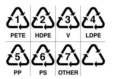 塑料袋上的三角标记